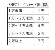 ENEOSカード比較